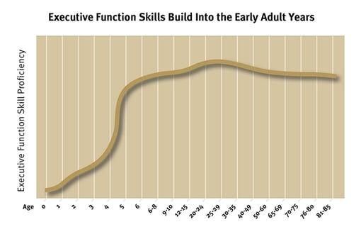 Executive-Function-Skills