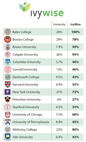 IvyWise-vs-College-Admission-Rates (1)