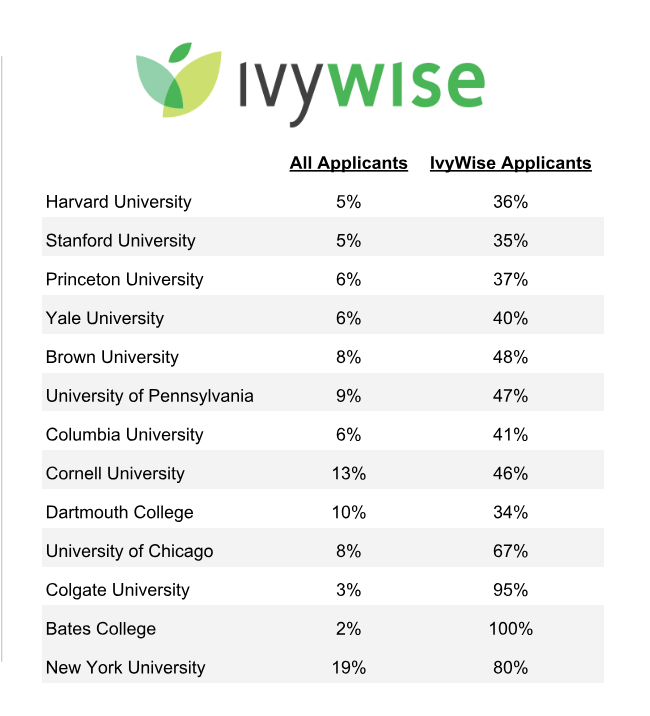 Ivywise Applicants